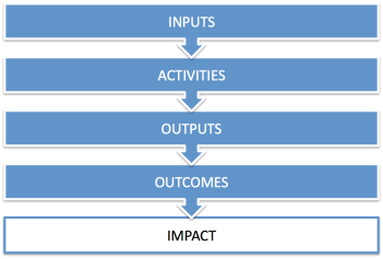 Social Impact Value Chain